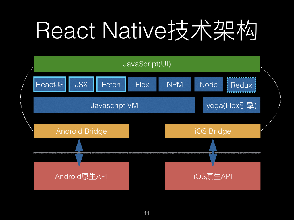 React Native架构